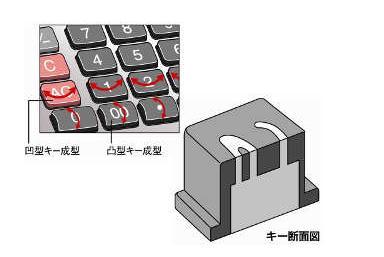 CASIO電卓のキー